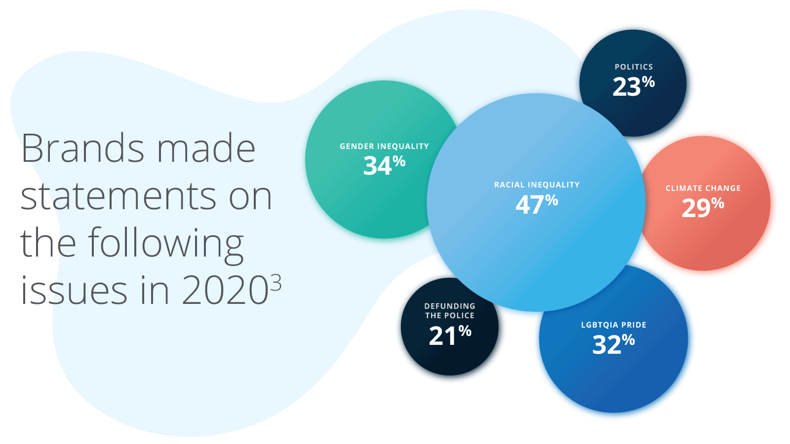 Brands made statements on the following issues in 2020(3)